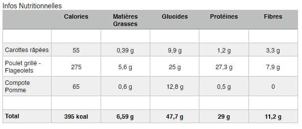 Poulet-Flageolet-Infos-nutritionnelles