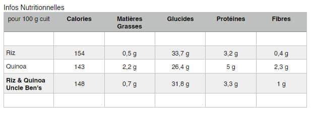 Test Riz / Quinoa